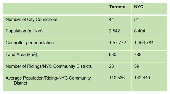 Table_-_Toronto_vs_Nyc