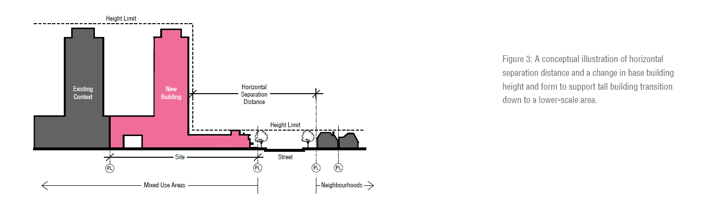 Figure_3_from_3.1_Tall_Buildings_Design_Guidelines